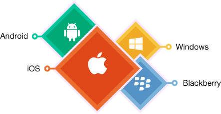 cross platform desktop app development