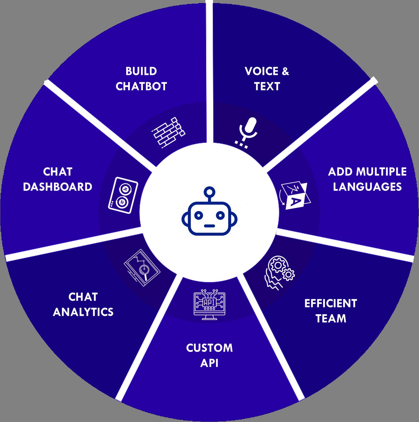 chatbot development solutions USA